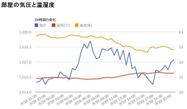 Chart_summary5